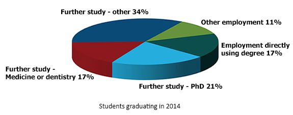 chart showing destinations of students graduating in 2014