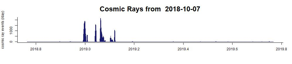 up to date cosmic ray data