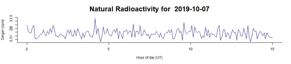 up to date background radiation data