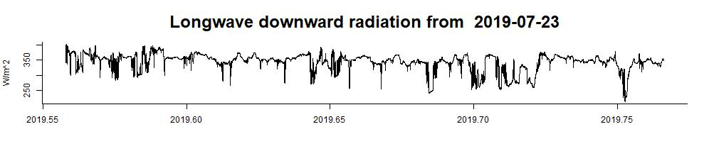 up to date long wave radiation data