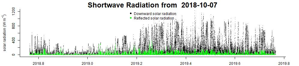 up to date short wave radiation data