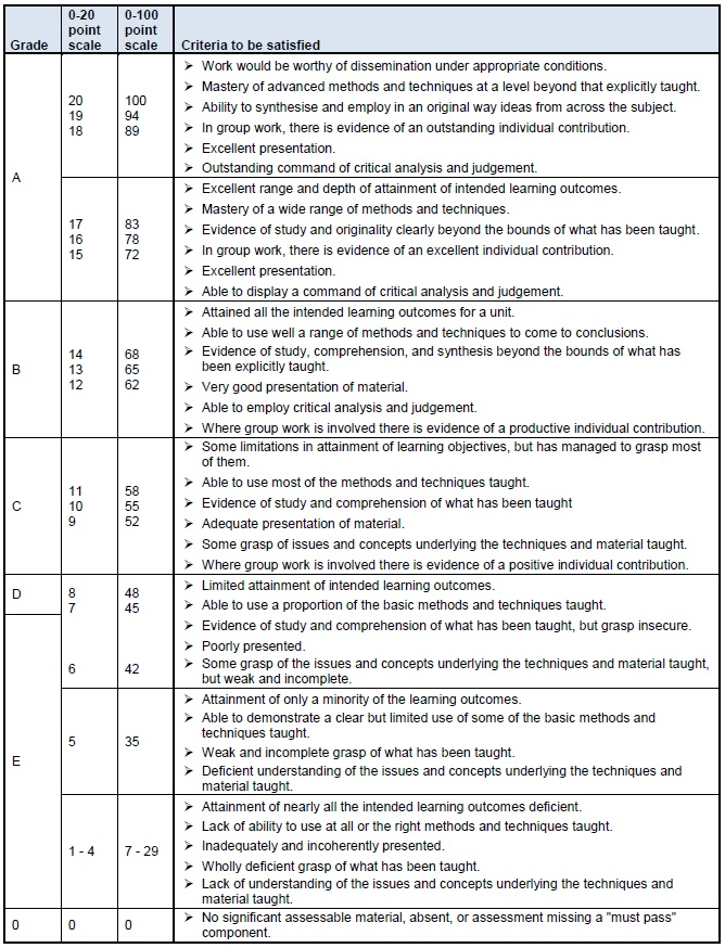 13 Marking criteria and scales Academic Quality and Policy Office