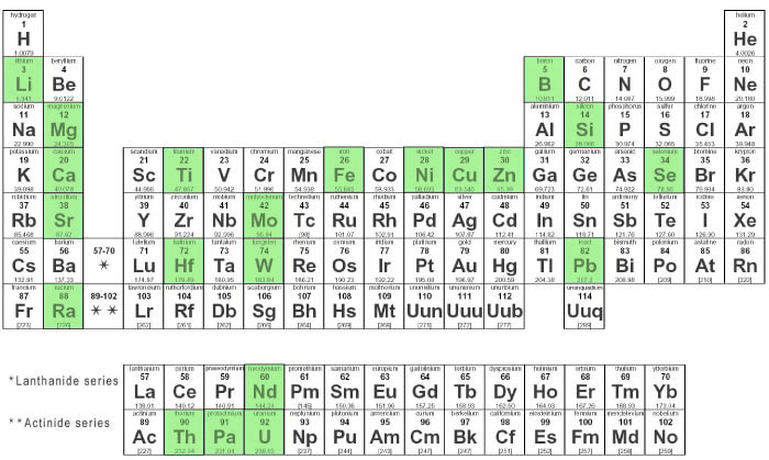 Physical Properties of Actinium   Ununpentium in the periodic table    Actinium Periodic Table