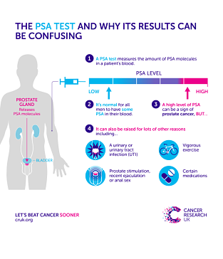 Infographic from CRUK explaining what the PSA test is and why results can be confusing.