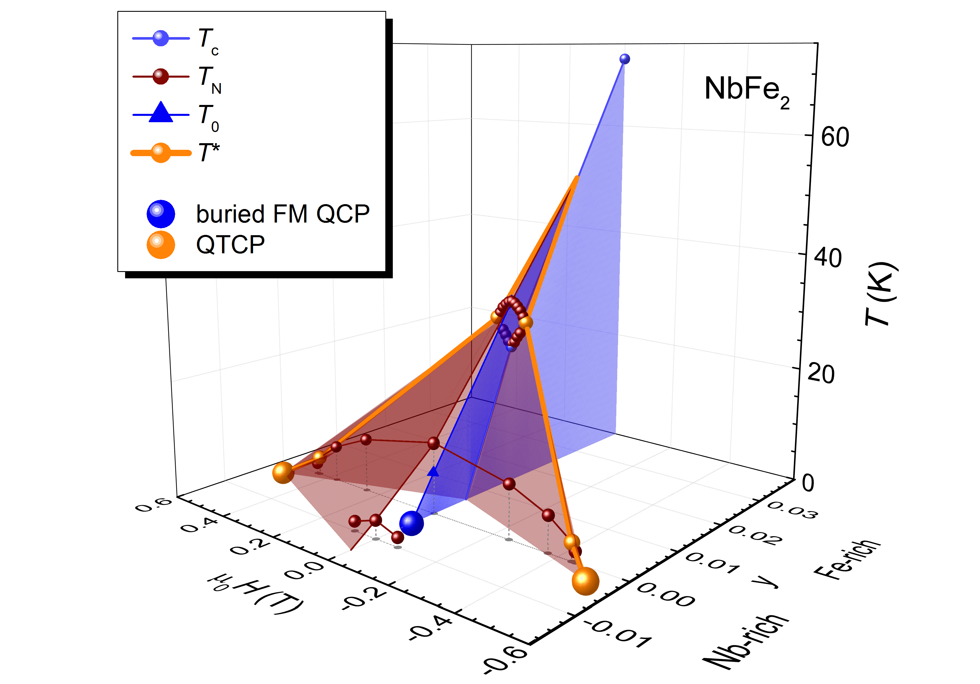 Three dimensional phase diagram of NbFe2 with the newly discovered quantum tricritical points (QCTP).