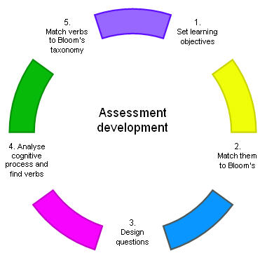 Section 5 Developing Online Assessments And Converting From Traditional Formats Our web based tool is designed to give you a completely different experience. developing online assessments