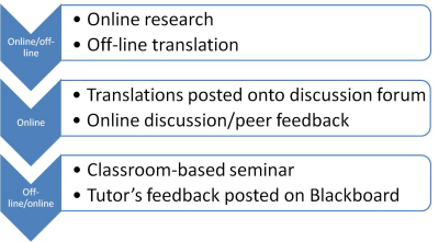Translation blended learning model