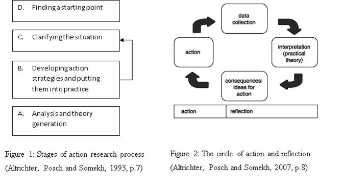 essay on action research The final project for this course is an action research proposal, which will be created and shared in the form of a formal presentation in powerpoint, including detailed speaker notes for each content slide.
