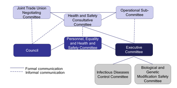 Committees Safety And Health Services University Of Bristol