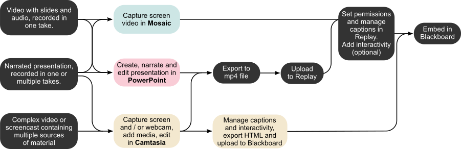 Graph showing the recording workflow for different types of videos.