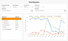 EesySoft Course Report- Tool Adoption screenshot with a graph showing adoption of various tools.